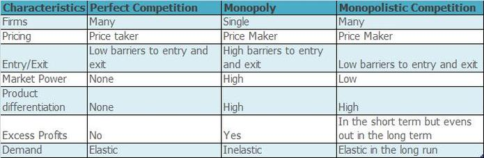 perfect competition and monopoly • how is monopolistic competition similar to perfect competition table 1 monopolistic competition: between perfect competition and monopoly title.